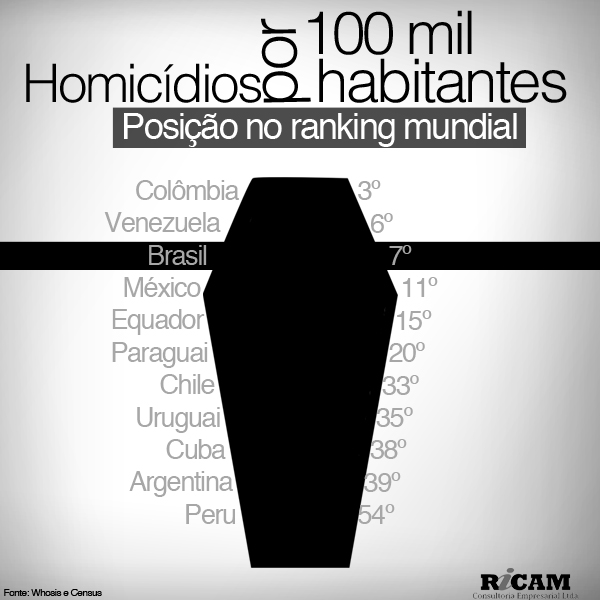 [RICAM] Ranking Homicídios
