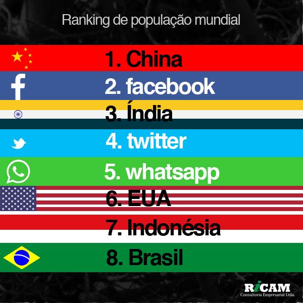 [RICAM]  ranking população mundial