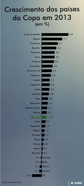 [RICAM] Crescimento dos países da copa em 2013