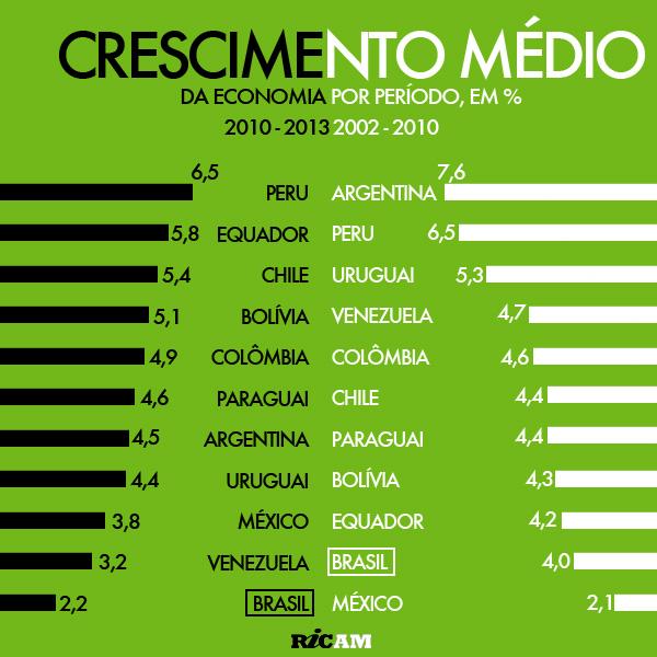 [RICAM]    2014-06 Crescimento médio