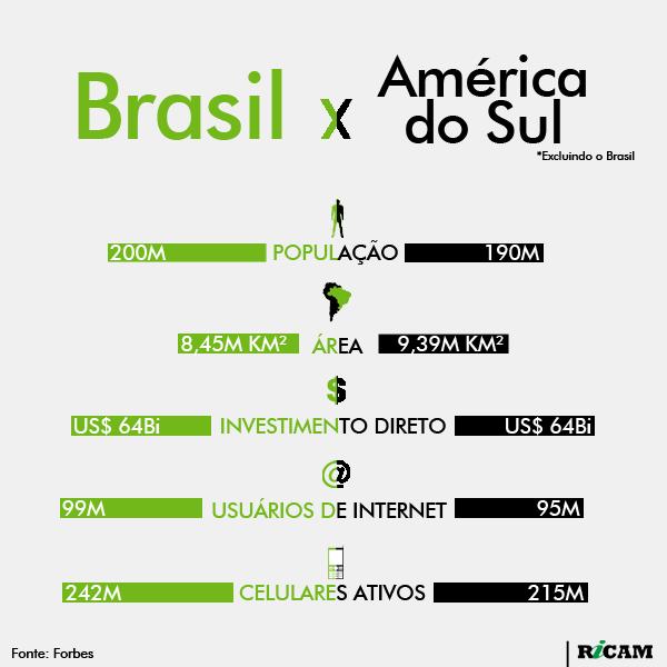 [RICAM] Brasil x América do Sul