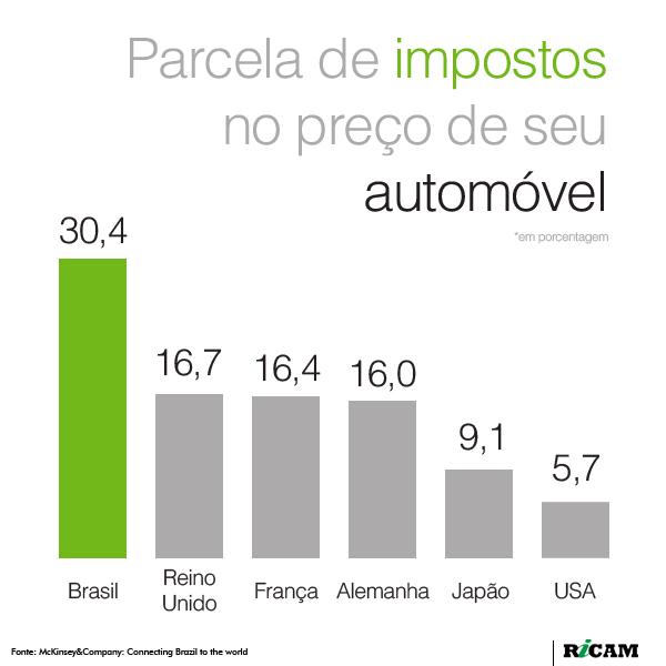 [RICAM] Impostos sobre automóveis
