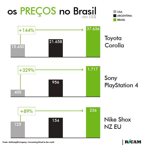 [RICAM] Os Preços no Brasil