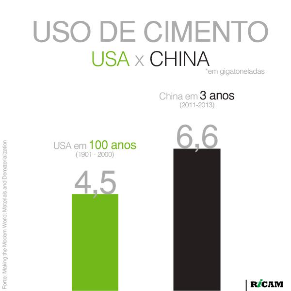 [RICAM] Uso de Cimento USA x China