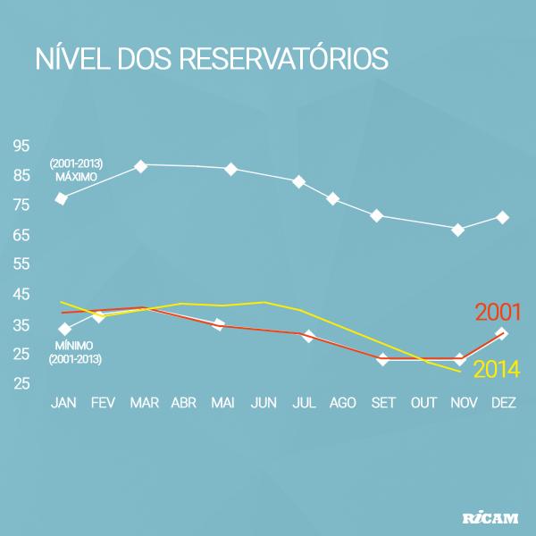2014-12-Nivel-dos-Reservatorios (2)
