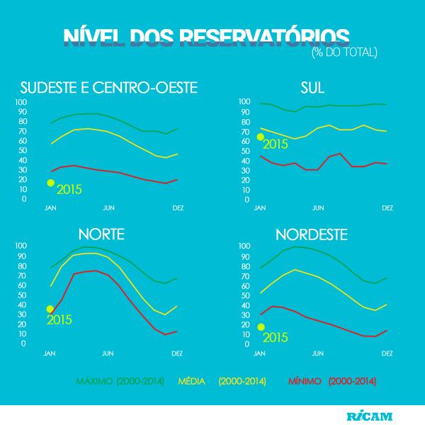 Infografico-Reservatorios-2015-02-02