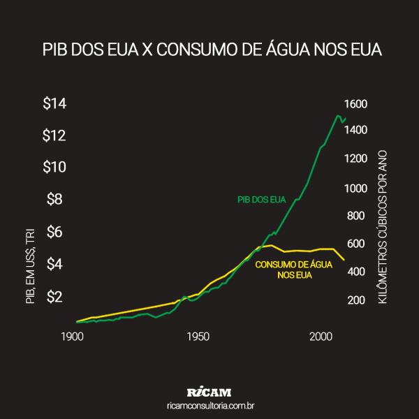 PIB-EUA-X-CONSUMO-DE-AGUA-NOS-EUA-2015-02-10