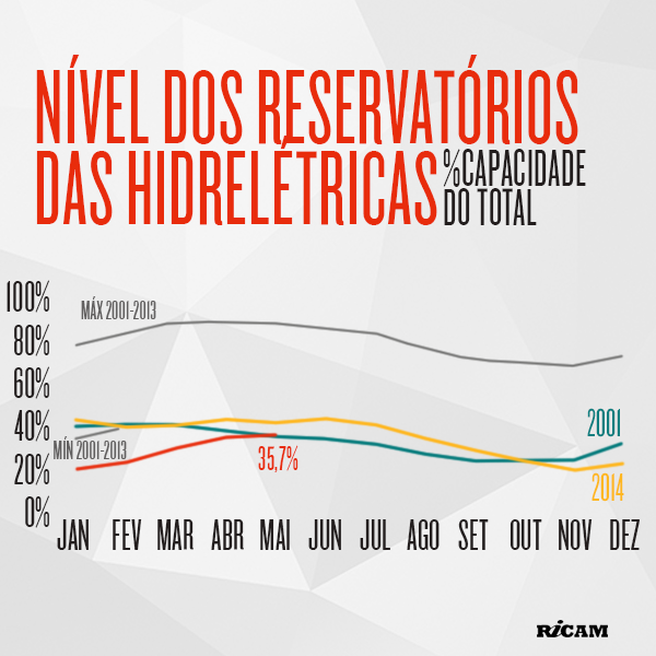Infografico-Nivel-dos-reservatorios-2015-05