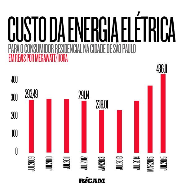Custo-da-Energia-Eletrica-2015-07-02