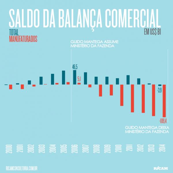 Saldo-da-Balanca-Comercial-2015-07-21