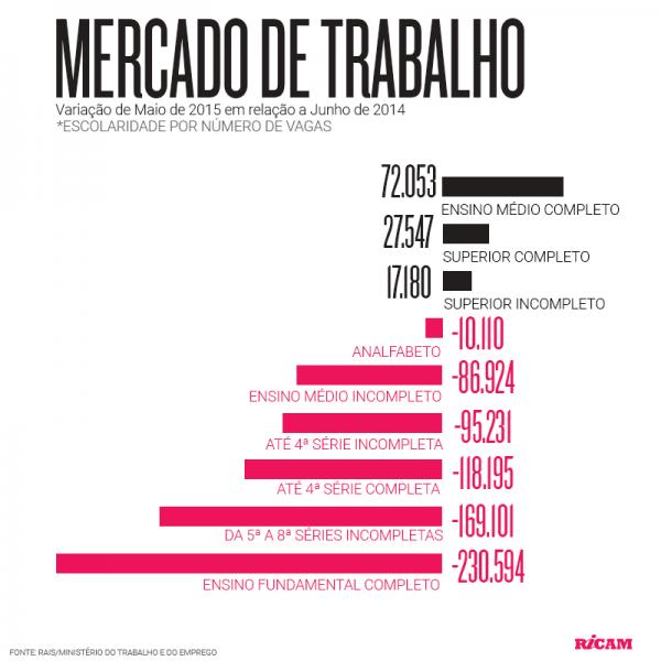 Mercado-de-Trabalho-2015-09-04