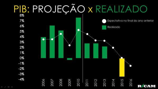 PIB PROJECAO X REALIZADO