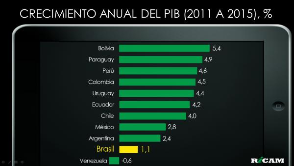 Crecimiento Anual del PIB 2011-2015 2015-12