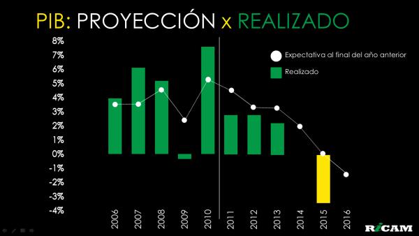 Grafico Pib Projecao x Realizado 2015-12