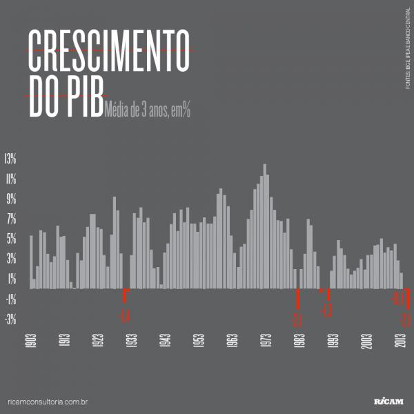 Post-Crescimento-PIB-Trianual-2015-12-17