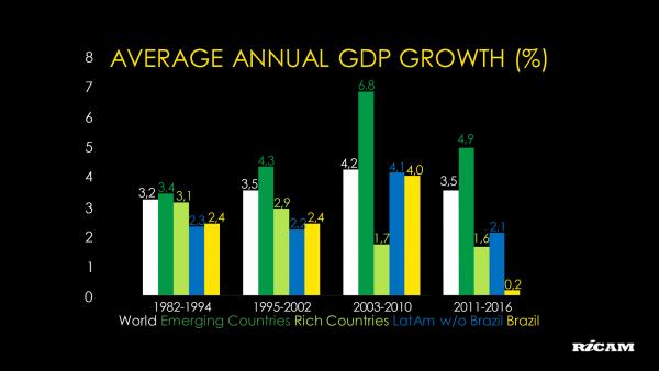 AVERAGE ANNUAL GDP