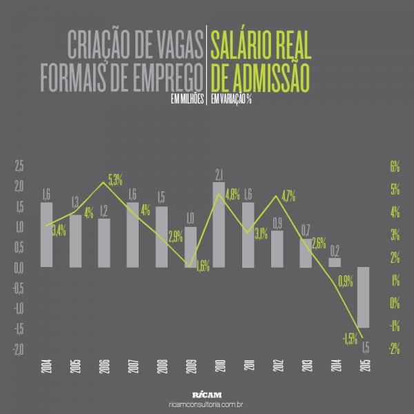 Criacao-de-Vagas-Formais-de-Emprego-x-Admissao-Salario-Real-2016-01