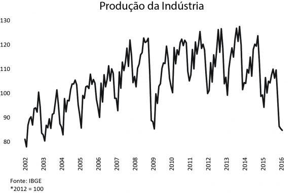 producao-da-industria