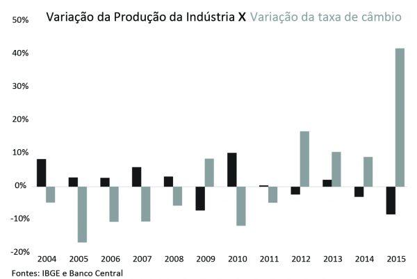 variacao-da-producao-da-industria-x-variacao-da-taxa-de-cambio